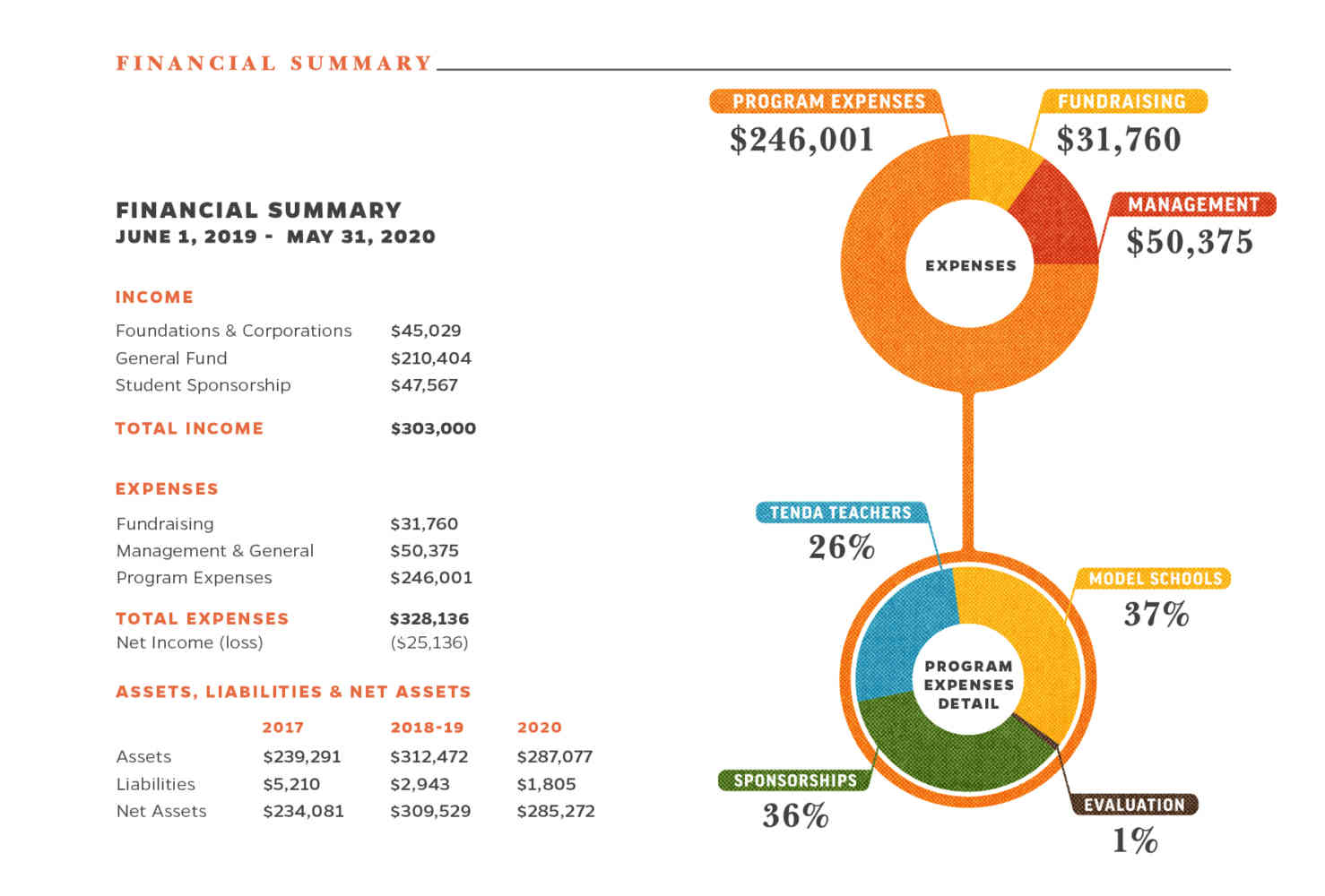 2020 AR Financials
