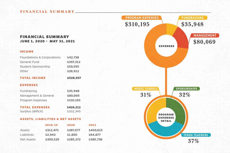 2020-2021 Financials